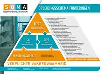 Funderingsschema